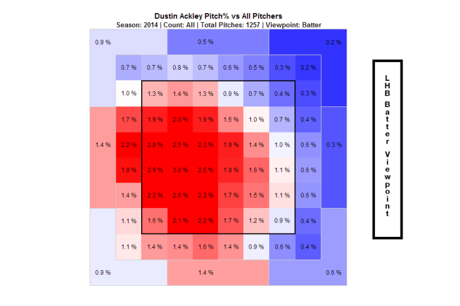 DustinAckleyHeatMap