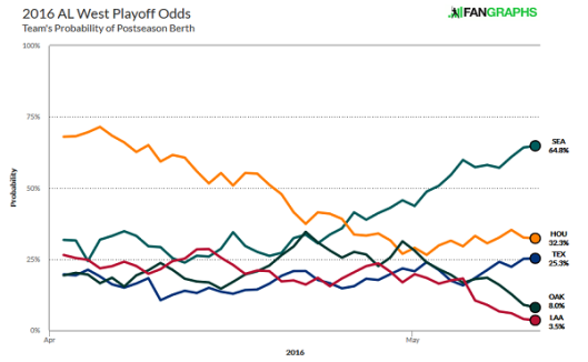 AL West playoff odds
