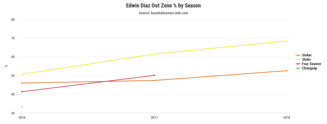 Diaz out of zone